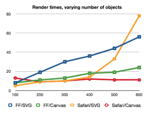 SVG Performance vs Canvas